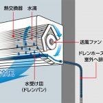 エアコンの送風機能とは